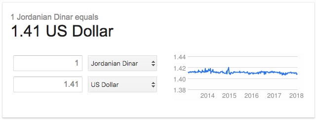 dinar to dollar
